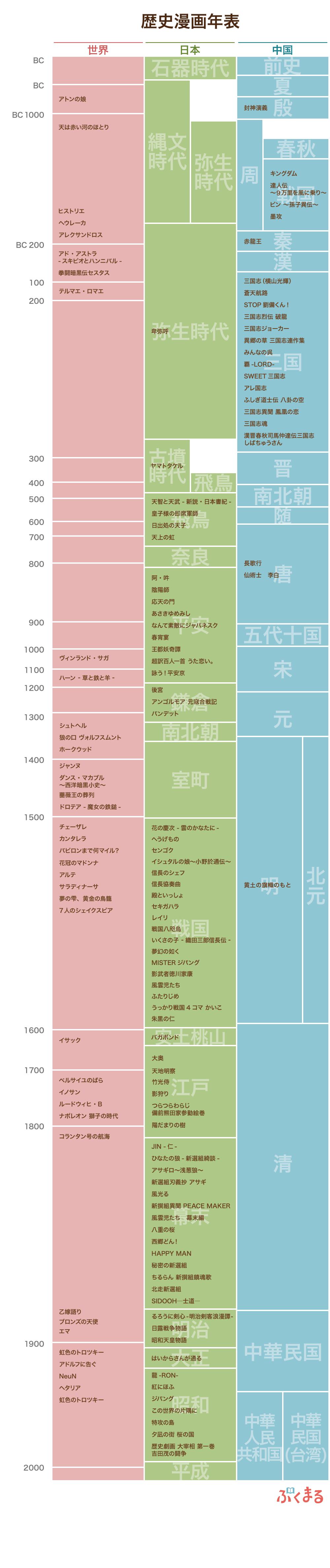 時代 年 の 表 日本 歴史
