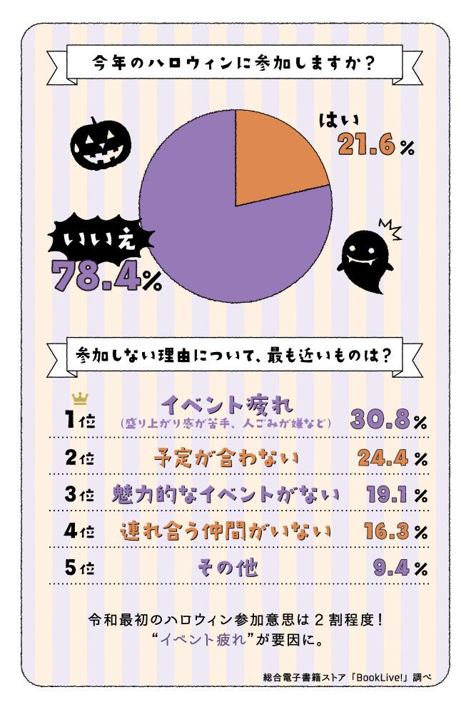 ハロウィン調査、令和最初のハロウィン参加意思は21.6%という結果に。