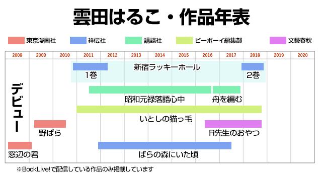 雲田はるこ・作品年表