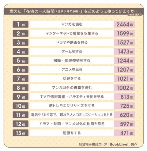 【2】増えた「在宅の一人時間」の過ごし方ランキング