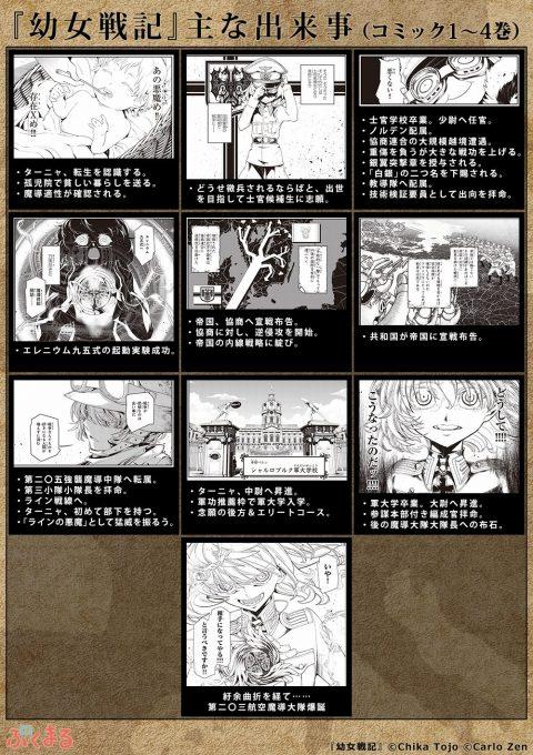 『幼女戦記』1~4巻の主要な出来事まとめ
