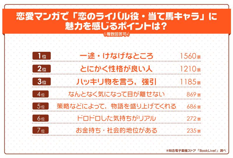「恋のライバル役・当て馬キャラ」に魅力を感じるポイントは?/グラフ
